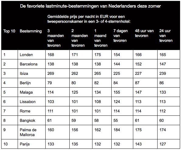 Nederlanders lopen geld mis door hotel op verkeerde moment te boeken