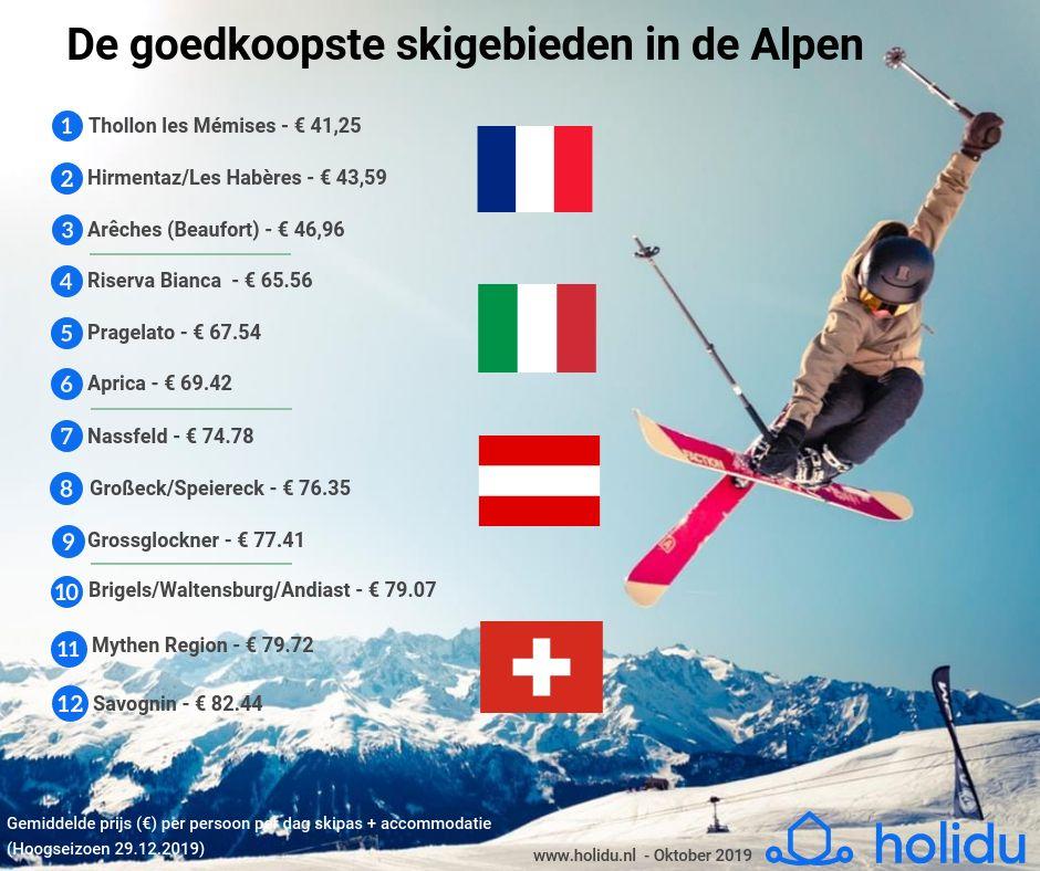 De top 12 goedkoopste gebieden in de Alpen